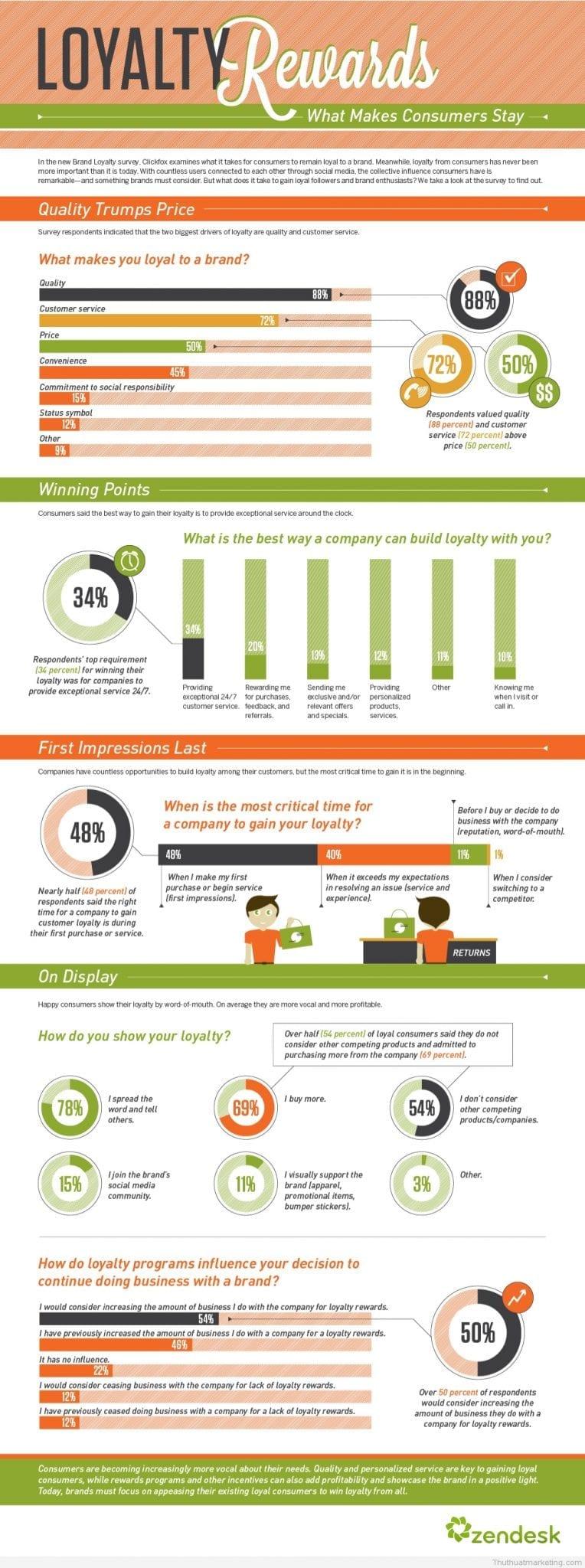Điều gì khiến khách hàng trung thành