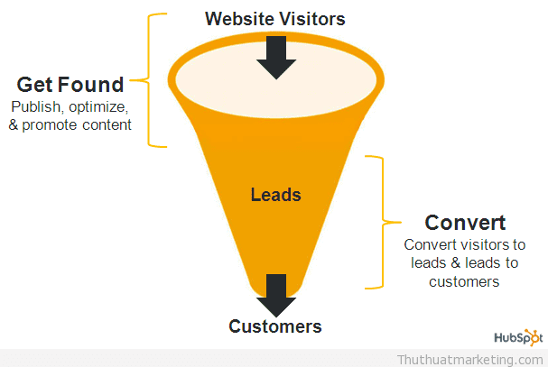 inbound-marketing-methodology-funnel1