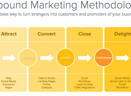 Inbound-Marketing-Funnel-HubSpot