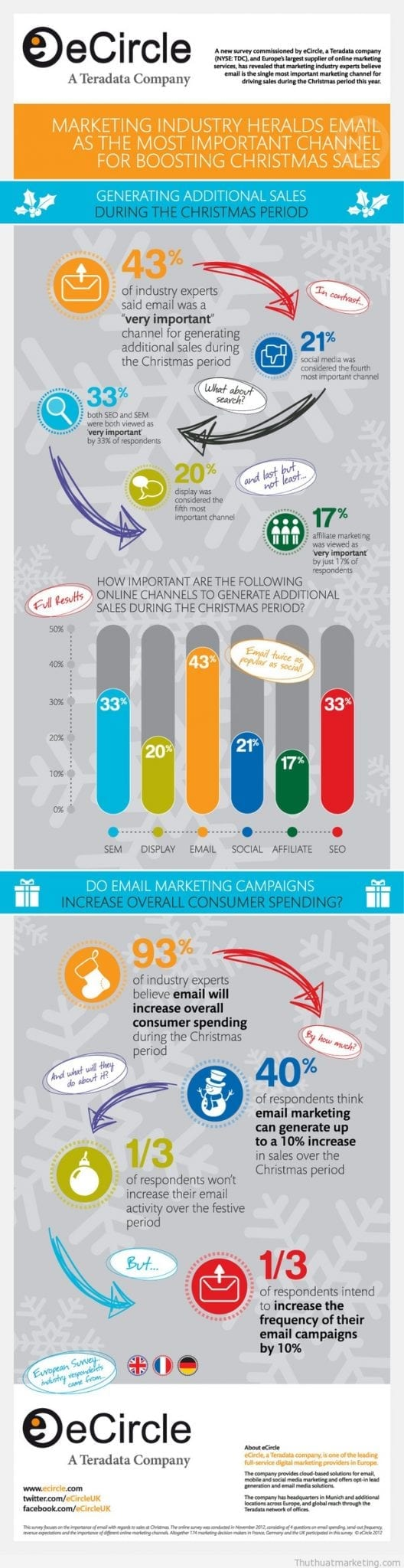 thủ thuật marketing - email marketing - infographic