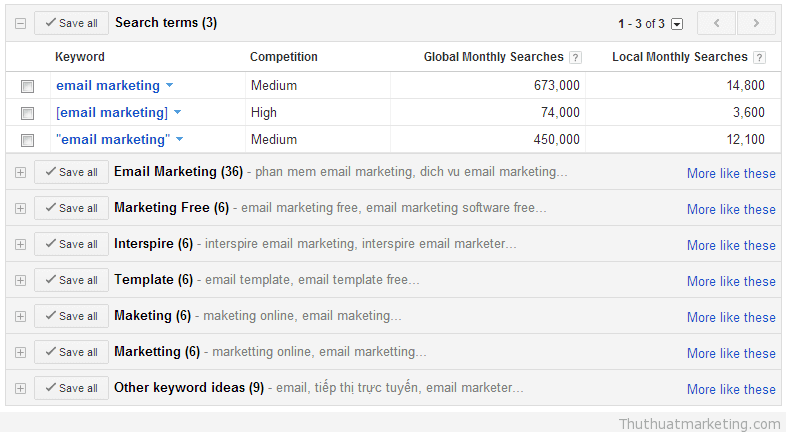 thu thuat marketing - keyword - email marketing