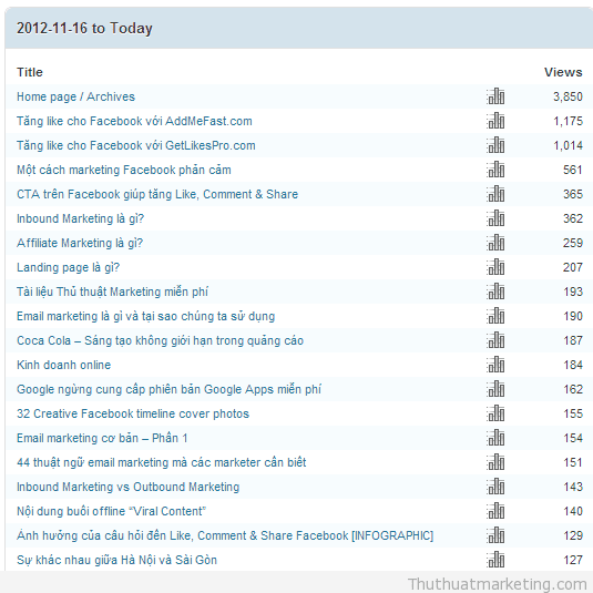 thu thuat marketing - most view post