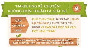 nghe-thuat-ke-chuyen-marketing-thumbnail