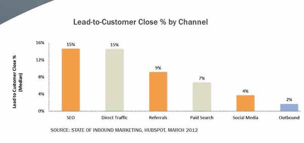 hubspot-lead-to-customer-close-by-channel
