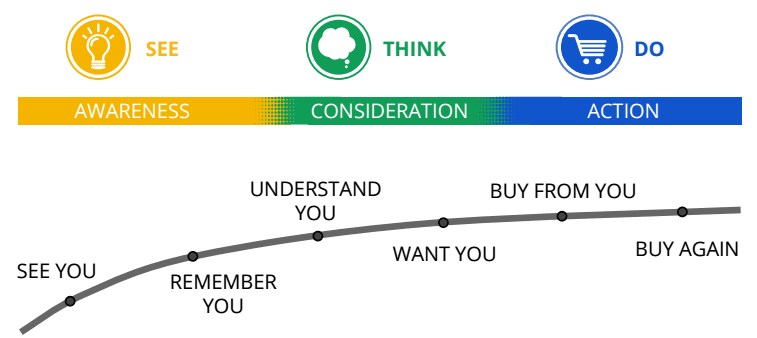 See-Think-Do