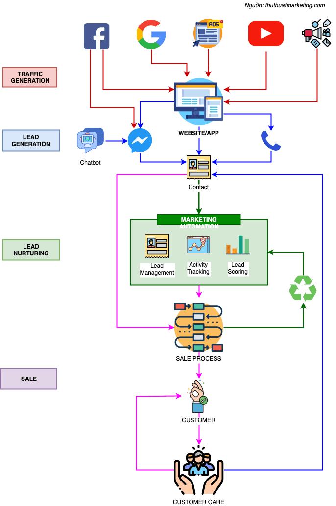 SMarketing Strategic Platform